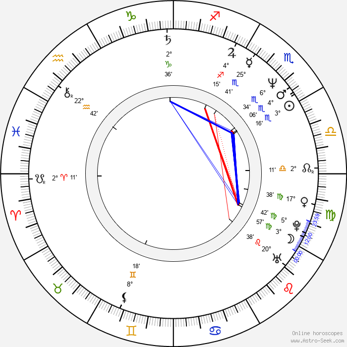 Malgorzata Kaczmarska - Birth horoscope chart