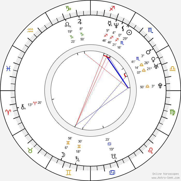 Malgorzata Pikus - Birth horoscope chart
