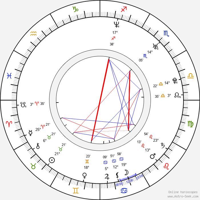Malin Åkerman - Birth horoscope chart