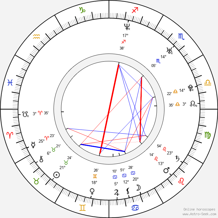 Malin Åkerman - Birth horoscope chart