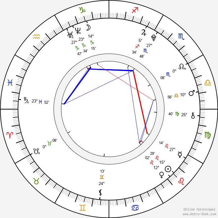 Malin Reitan - Birth horoscope chart