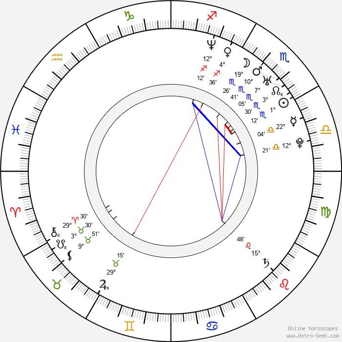 Mallika Sherawat - Birth horoscope chart