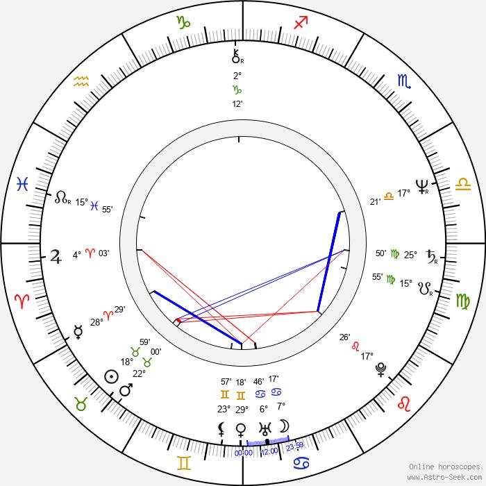 Malte Thorsten - Birth horoscope chart