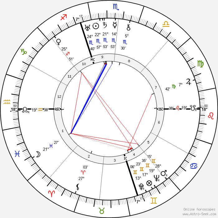 Mamie Eisenhower - Birth horoscope chart
