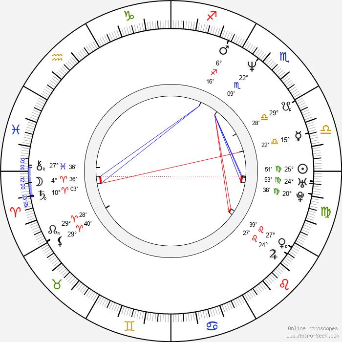 Mamoru Hosoda - Birth horoscope chart