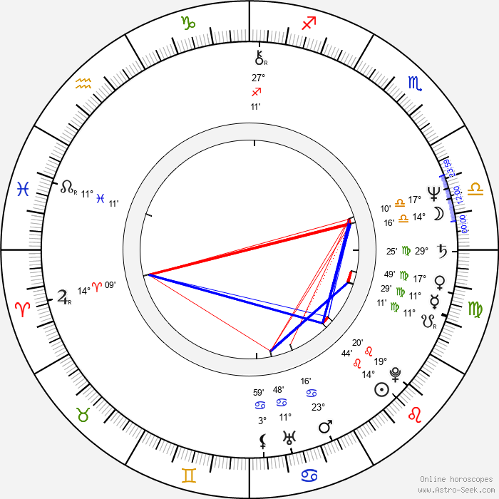 Mamoru Oshii - Birth horoscope chart