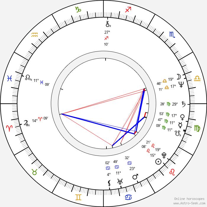 Mamoru Oshii - Birth horoscope chart