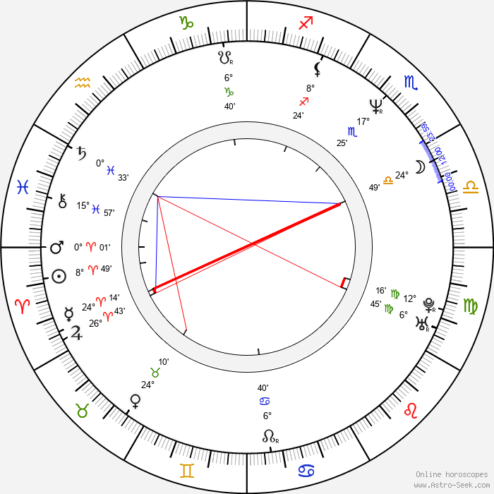 Mamta Kaash - Birth horoscope chart