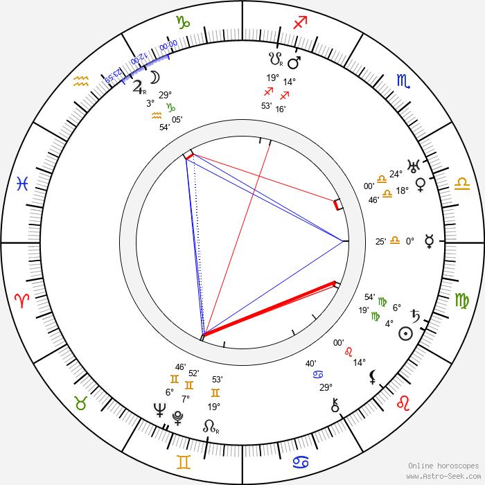 Man Ray - Birth horoscope chart