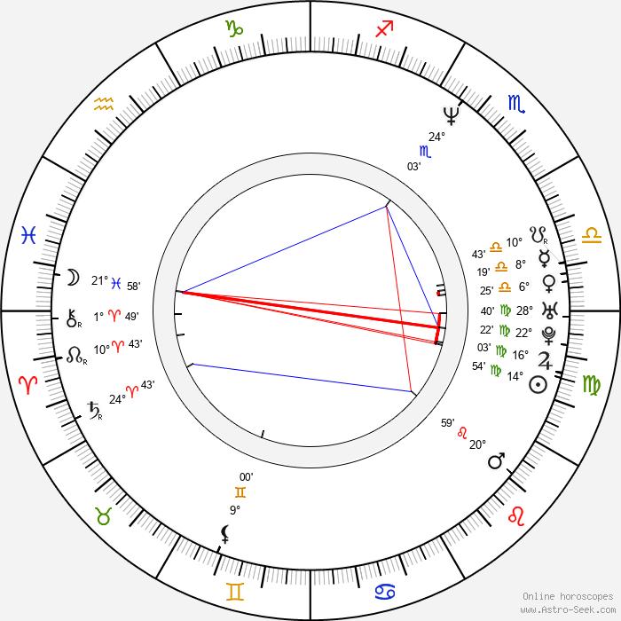 Manal Khader - Birth horoscope chart