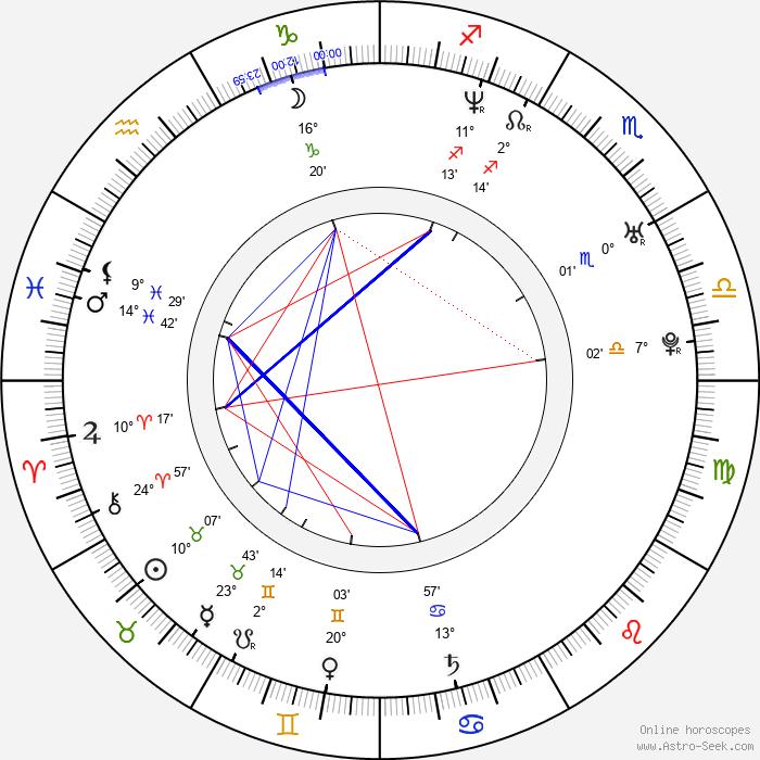 Manami Honjô - Birth horoscope chart