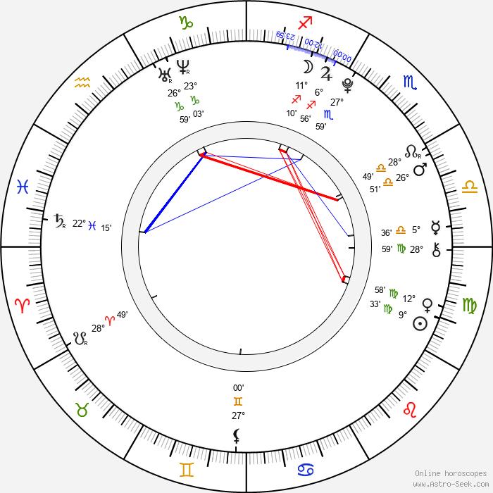 Mandi Gardiner - Birth horoscope chart