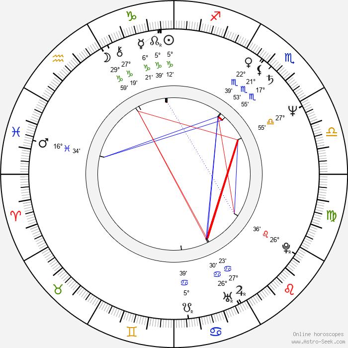 Mandie Fletcher - Birth horoscope chart