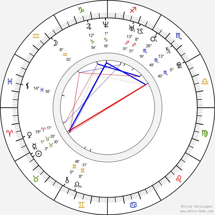 Mandy Morbid - Birth horoscope chart