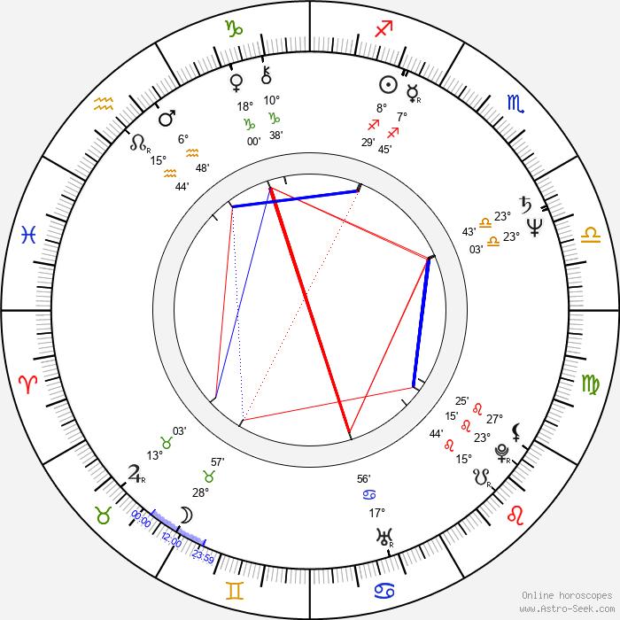 Mandy Patinkin - Birth horoscope chart