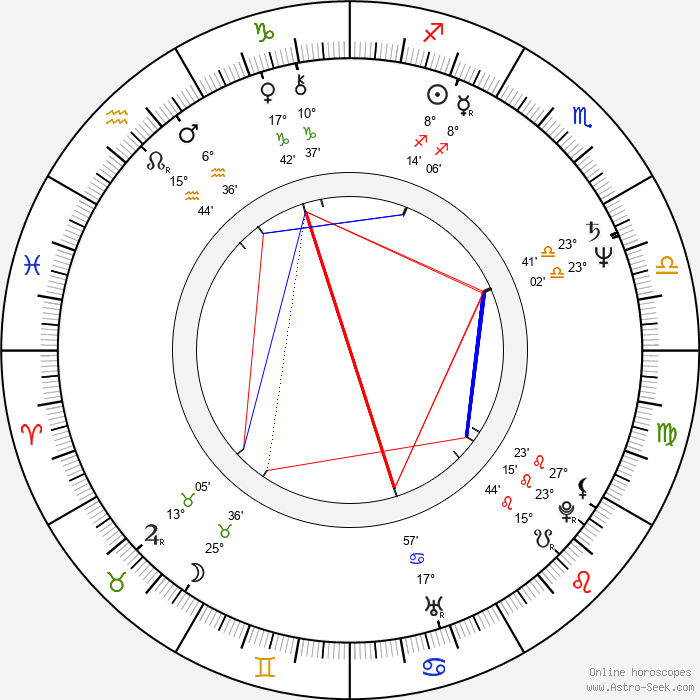 Mandy Patinkin - Birth horoscope chart