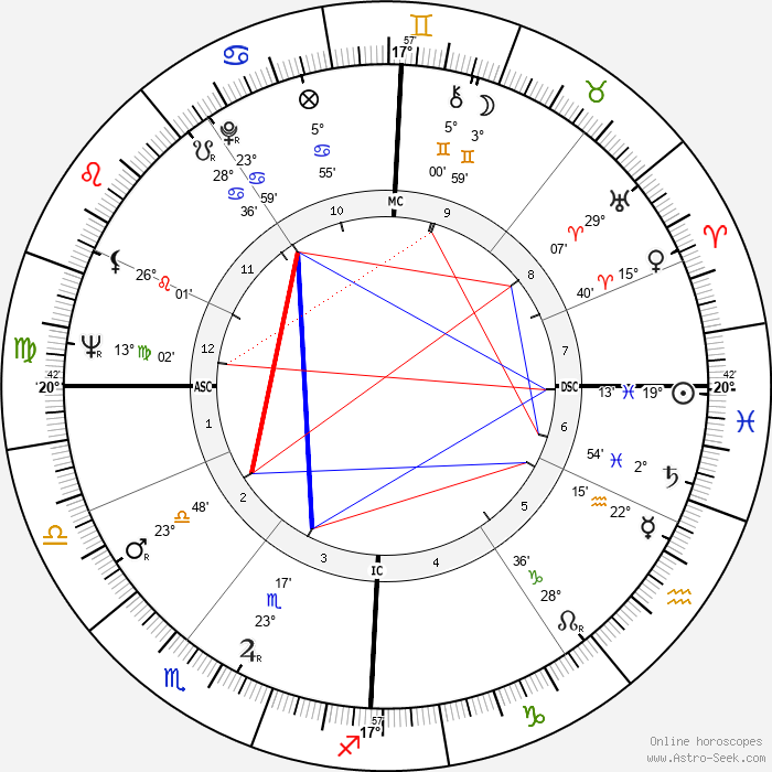 Manfred Germar - Birth horoscope chart