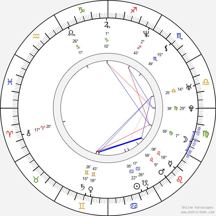 Manfred Weber - Birth horoscope chart