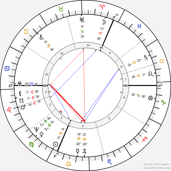 Manfred Wörner - Birth horoscope chart