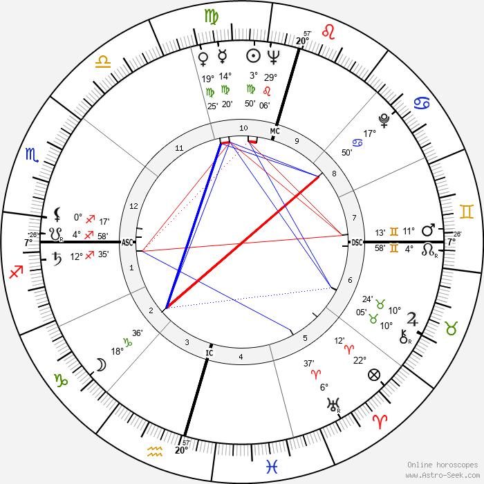 Mangosuthu Buthelezi - Birth horoscope chart