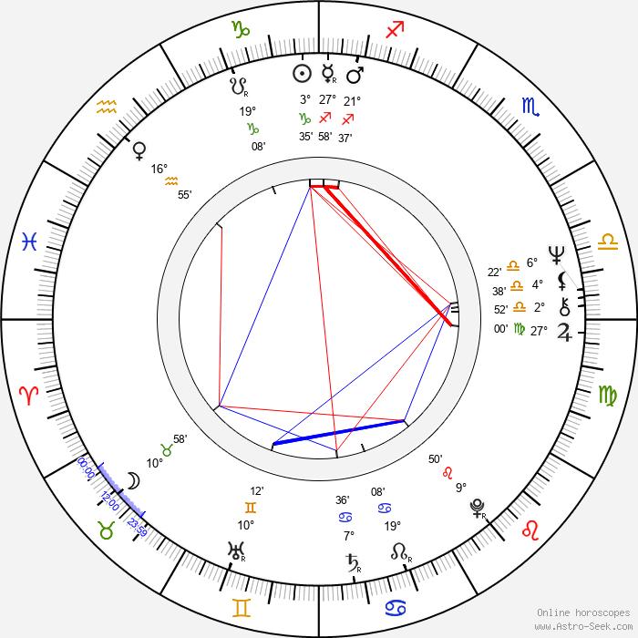 Mani Kaul - Birth horoscope chart