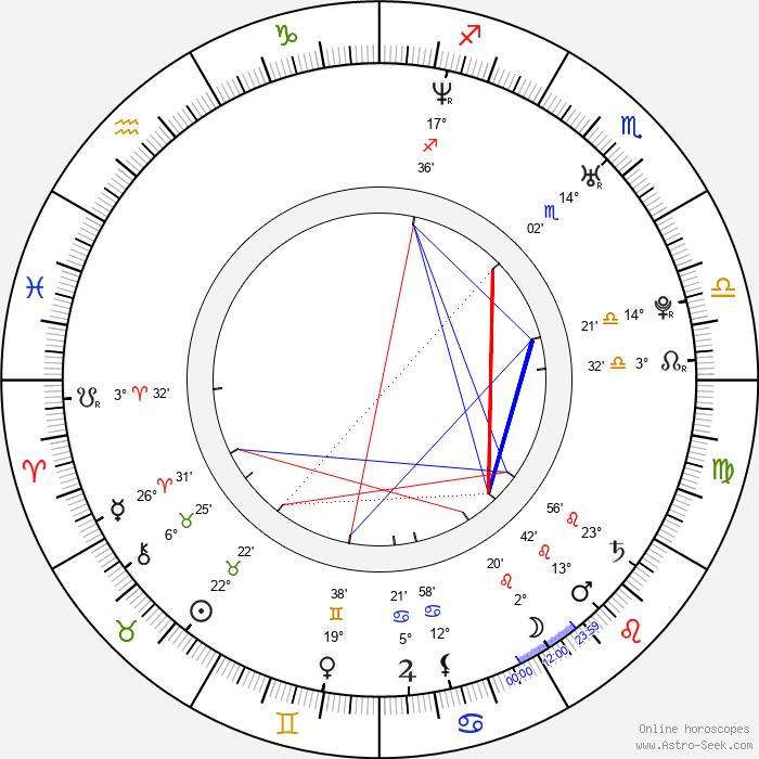 Manish Jha - Birth horoscope chart