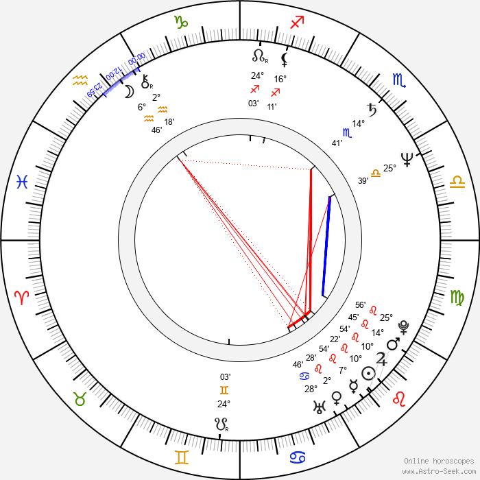Manja Göring - Birth horoscope chart