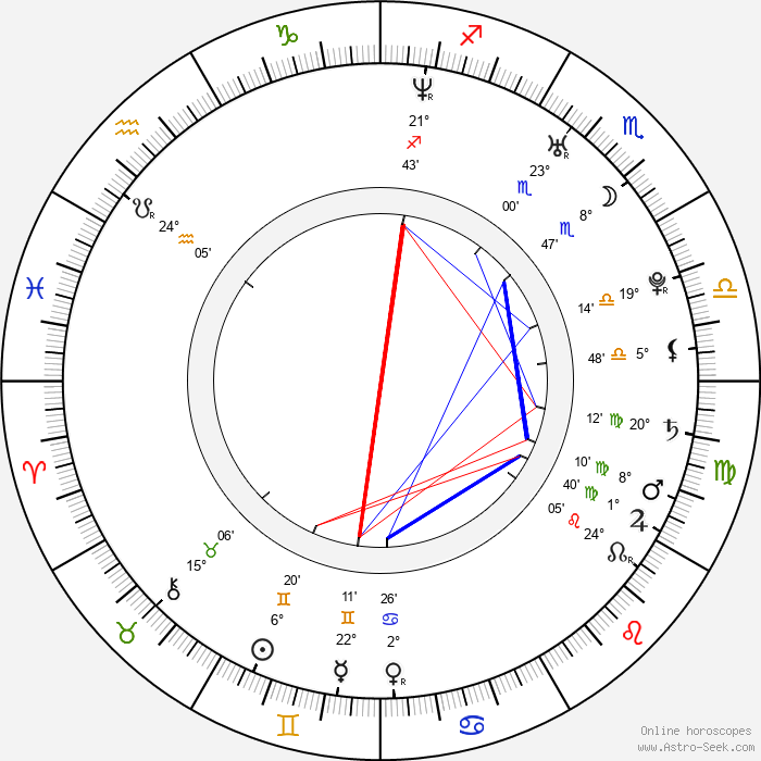 Mankyū - Birth horoscope chart