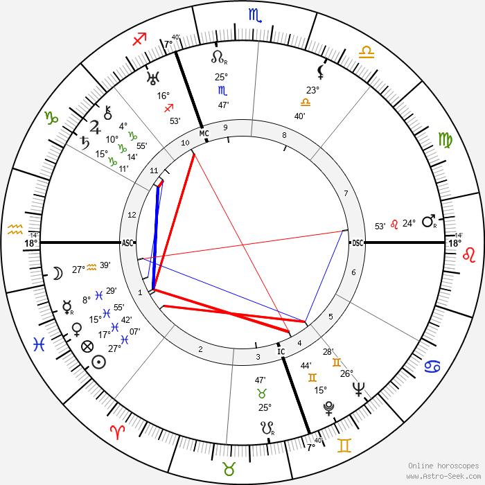 Manly Palmer Hall - Birth horoscope chart