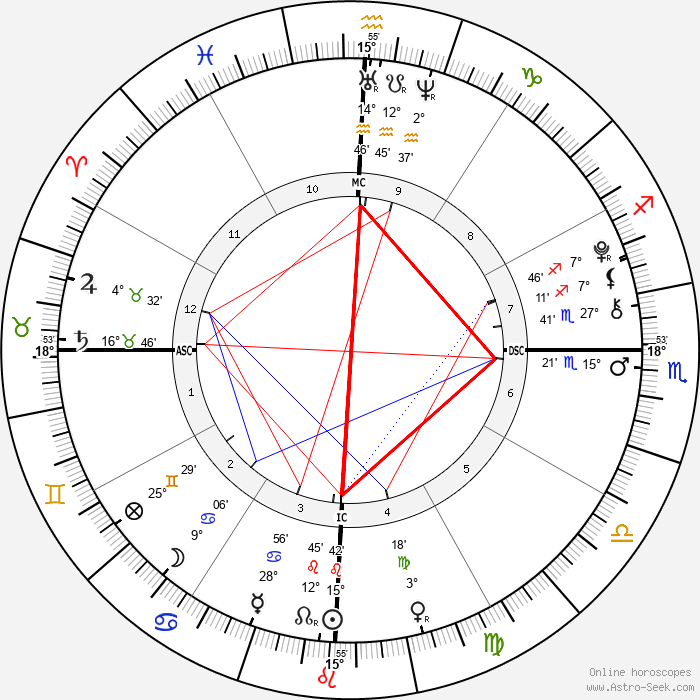 Manny Musu - Birth horoscope chart
