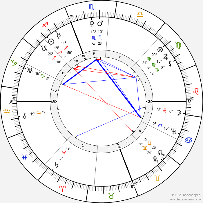 Manoel de Oliveira - Birth horoscope chart