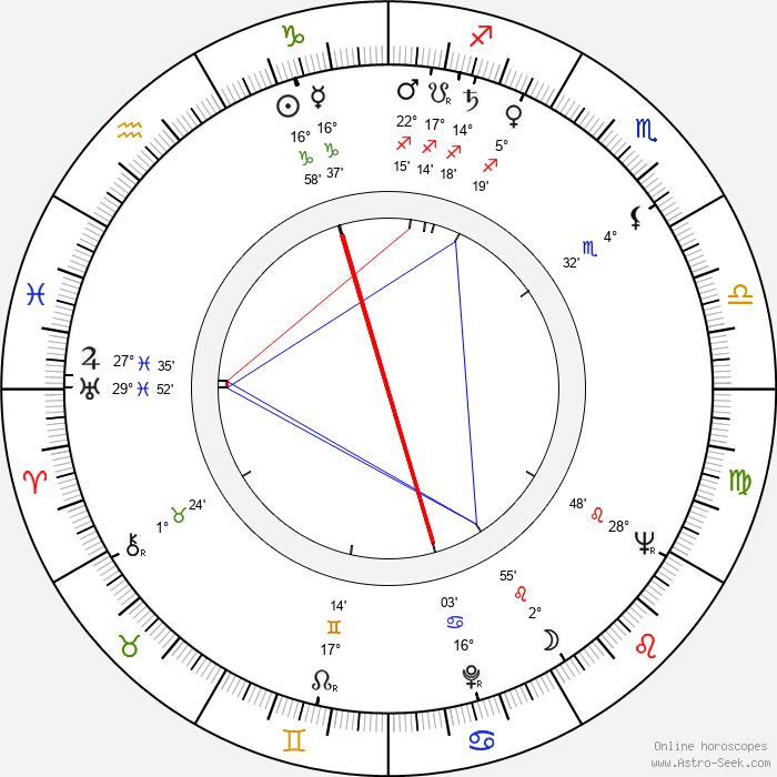 Manole Marcus - Birth horoscope chart