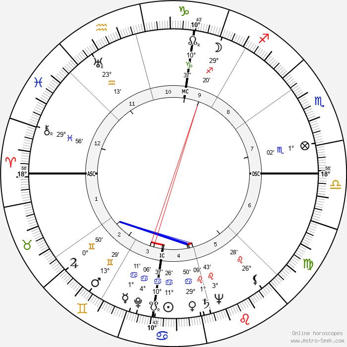Manolete - Birth horoscope chart