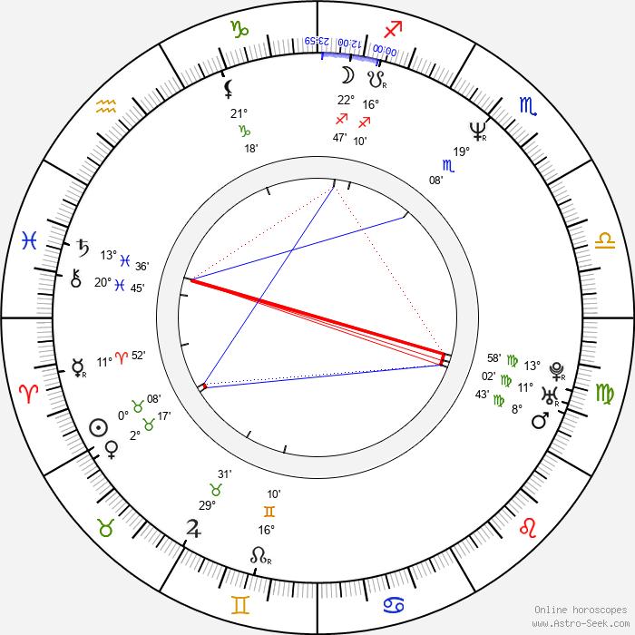 Måns Herngren - Birth horoscope chart