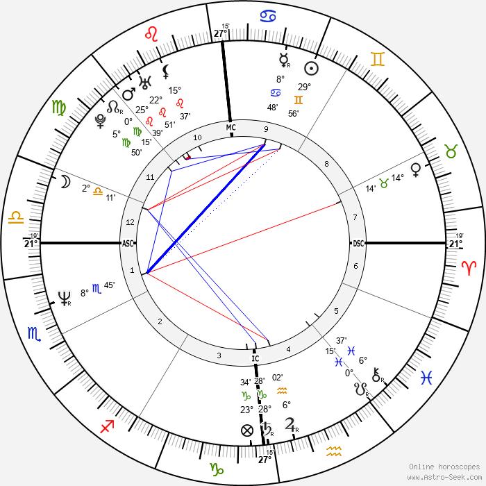 Manu Chao - Birth horoscope chart