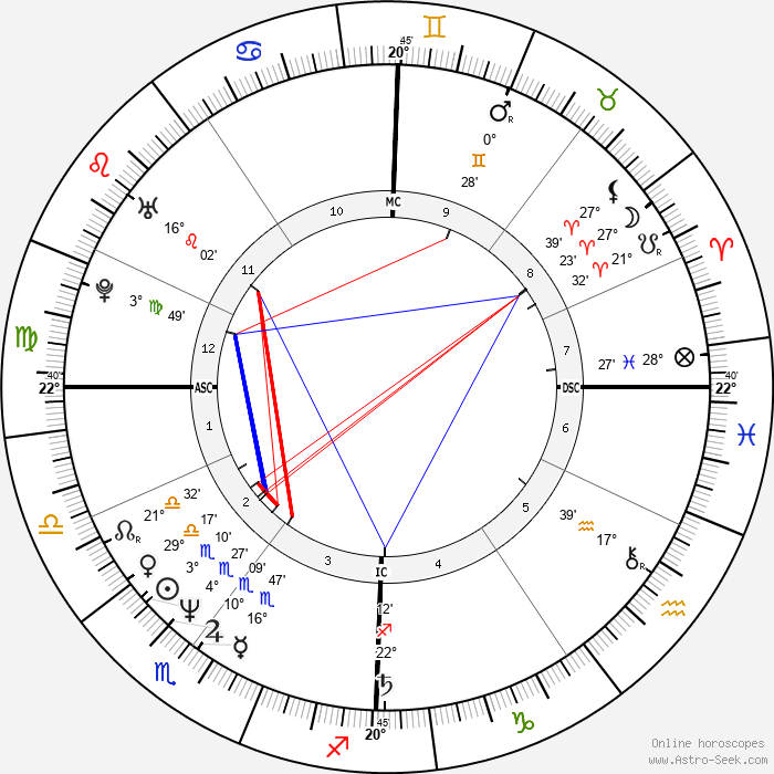 Manu Katché - Birth horoscope chart