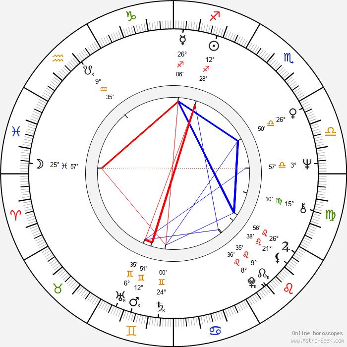 Manuel António dos Santos - Birth horoscope chart