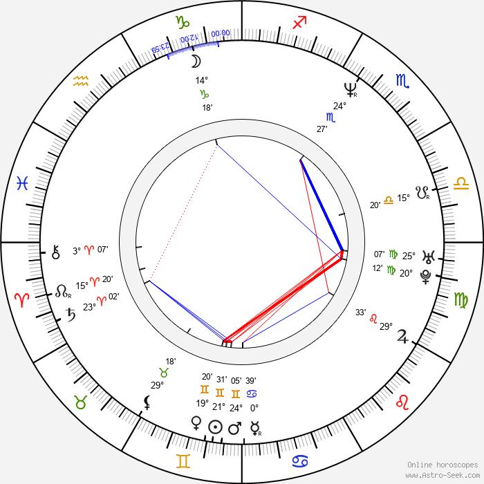 Manuel Blanc - Birth horoscope chart