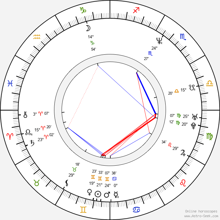 Manuel Blanc - Birth horoscope chart