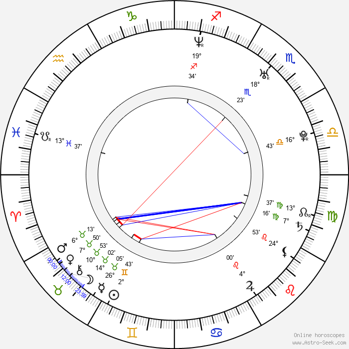 Manuel Cortez - Birth horoscope chart