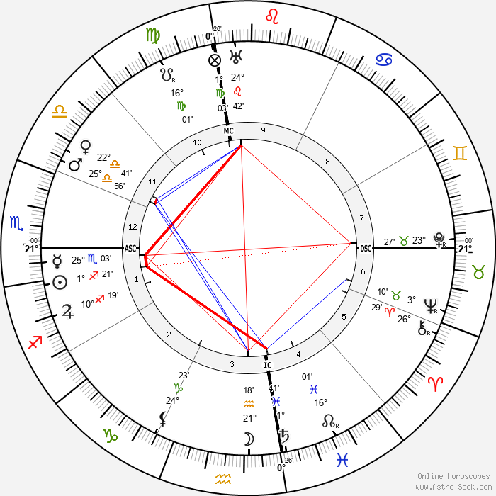 Manuel de Falla - Birth horoscope chart
