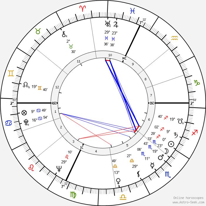 Manuel Fraga Irabarne - Birth horoscope chart