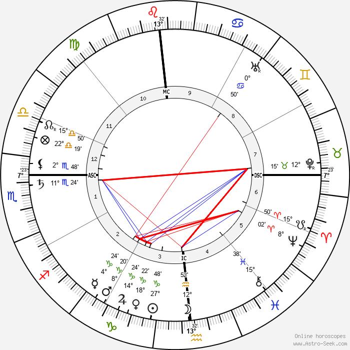 Manuel Garcia - Birth horoscope chart