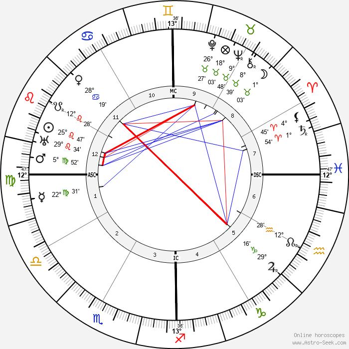 Manuel L. Quezon - Birth horoscope chart
