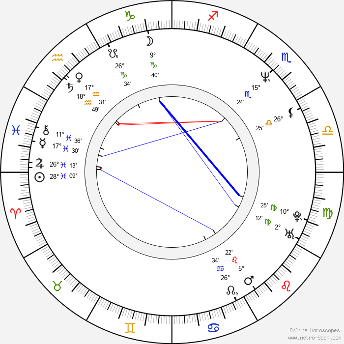 Manuel Poutte - Birth horoscope chart
