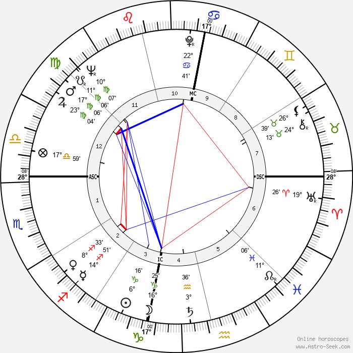 Manuel Puig - Birth horoscope chart