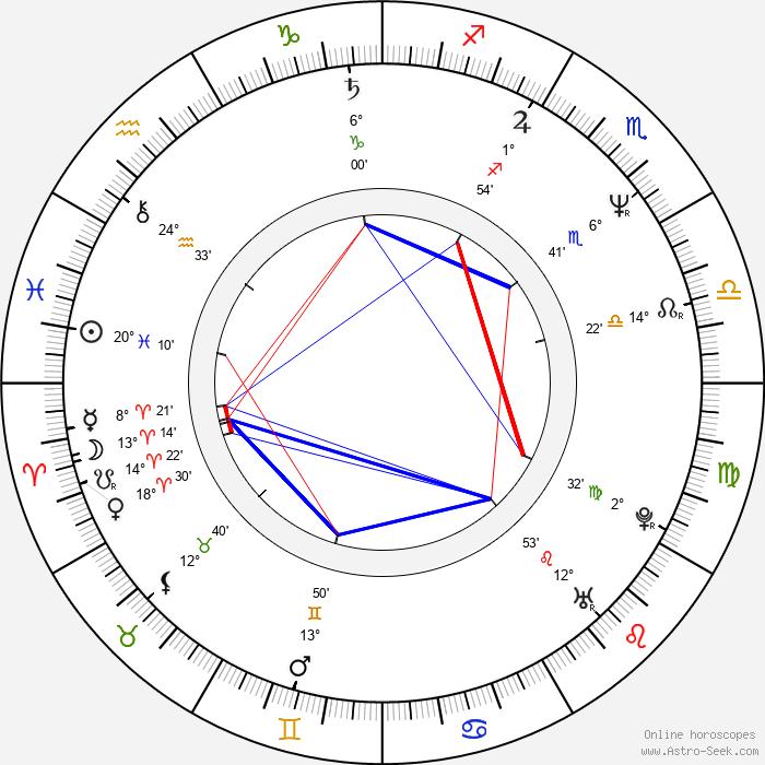 Manuel Siebenmann - Birth horoscope chart