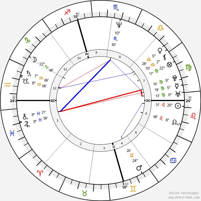 Manuel Valls - Birth horoscope chart