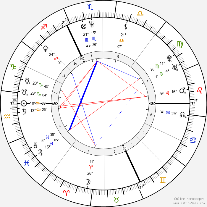 Manuela Di Centa - Birth horoscope chart