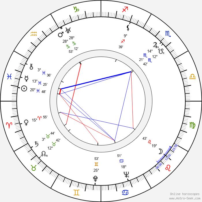 Manyi Kiss - Birth horoscope chart